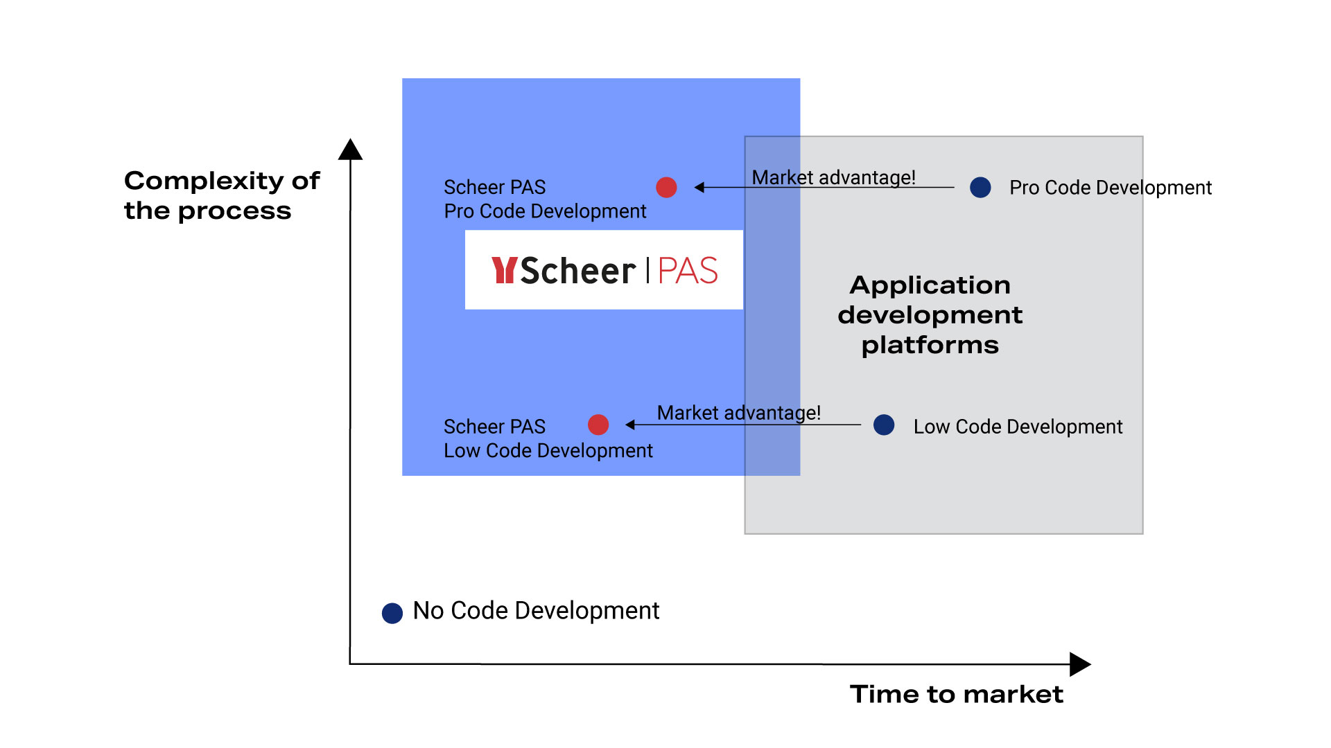 Process Automation & Development