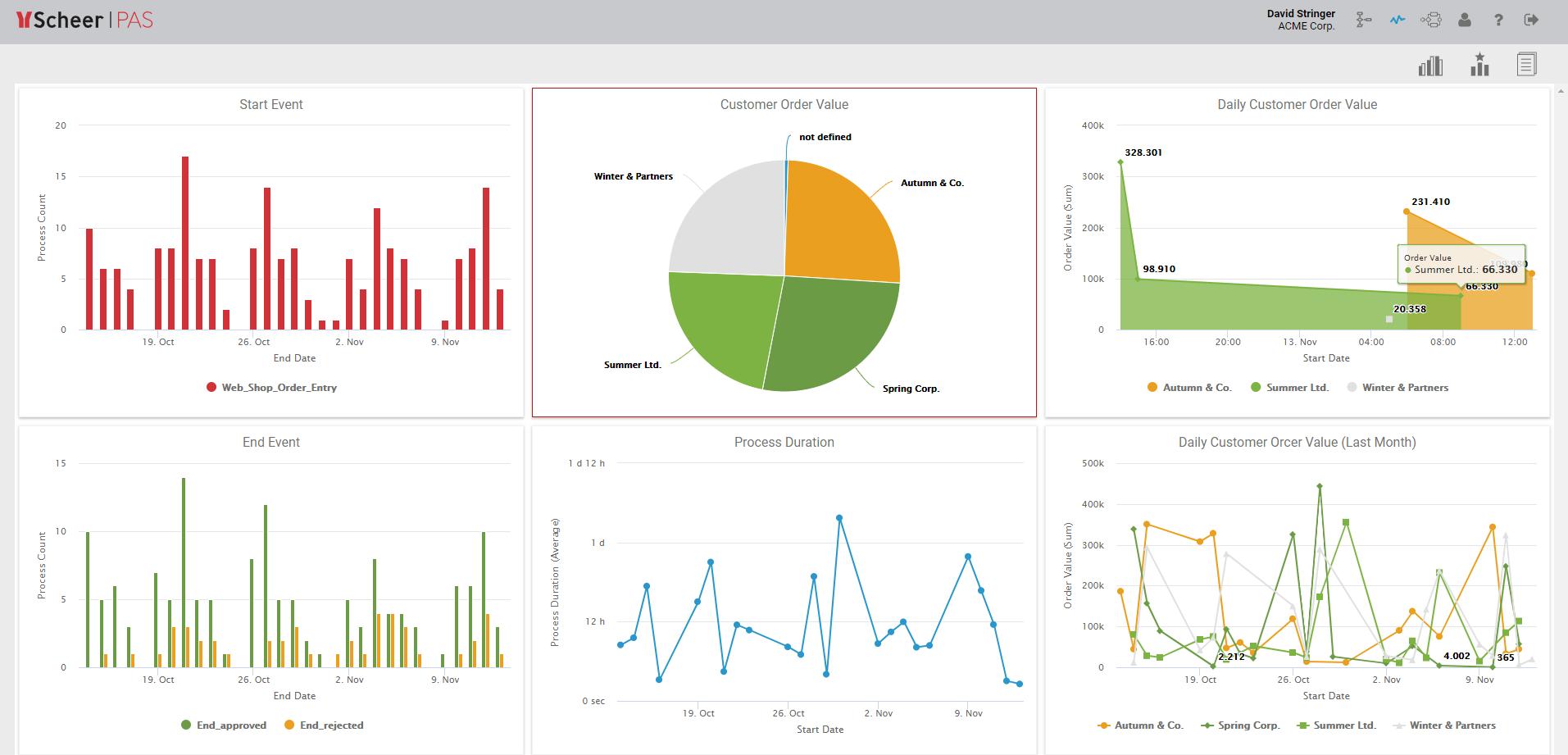 PAS Analytics Dashboard 1