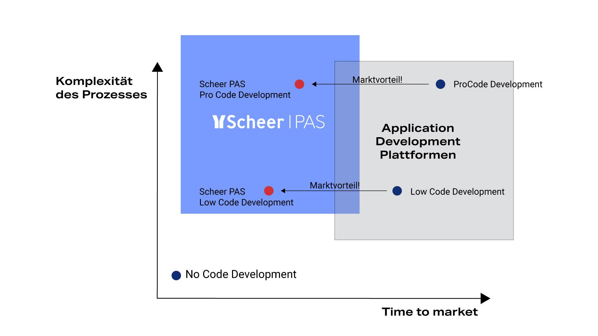 Scheer PAS Application Development
