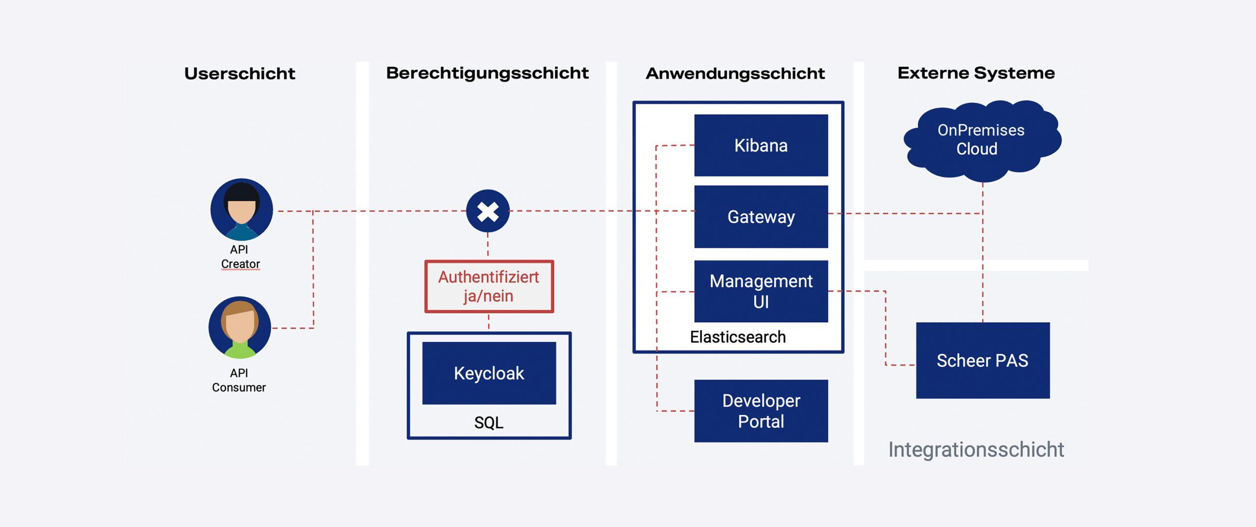 Scheer PAS API Management - Systemarchitektur